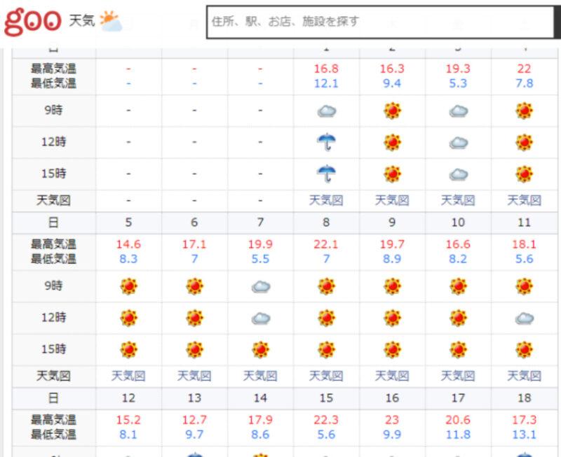 4月の気温