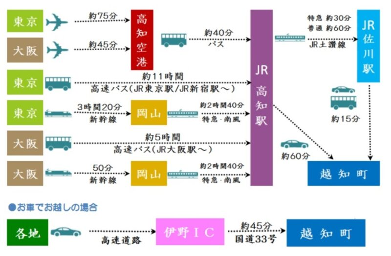 仁淀川アクセス図